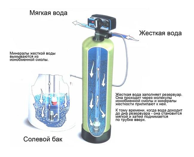Схема очищения воды от