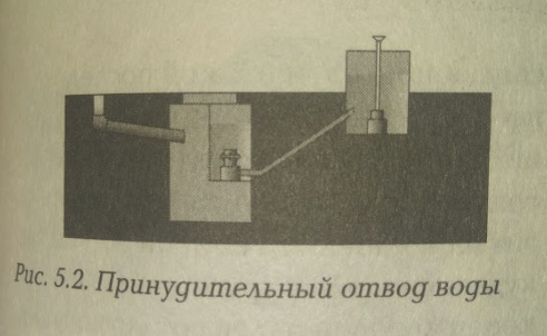 принудительный отвод воды