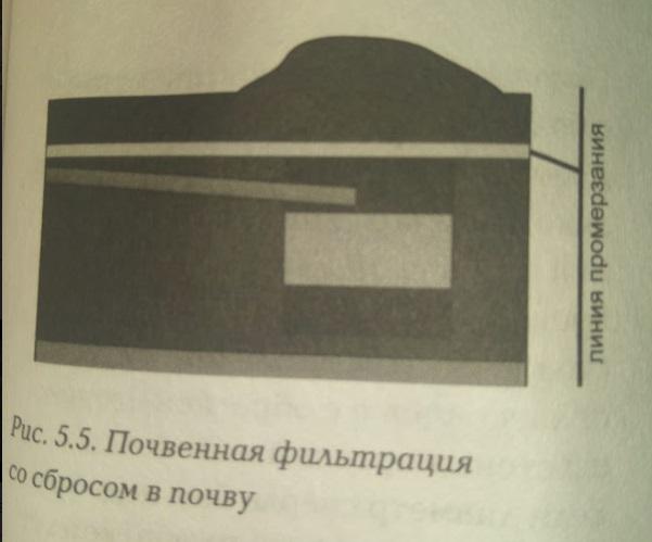 Почвенная фильтрация со збросом в почтву