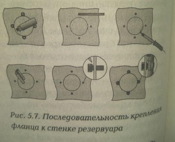 Последовательность крепления фланца к стенке резервуара